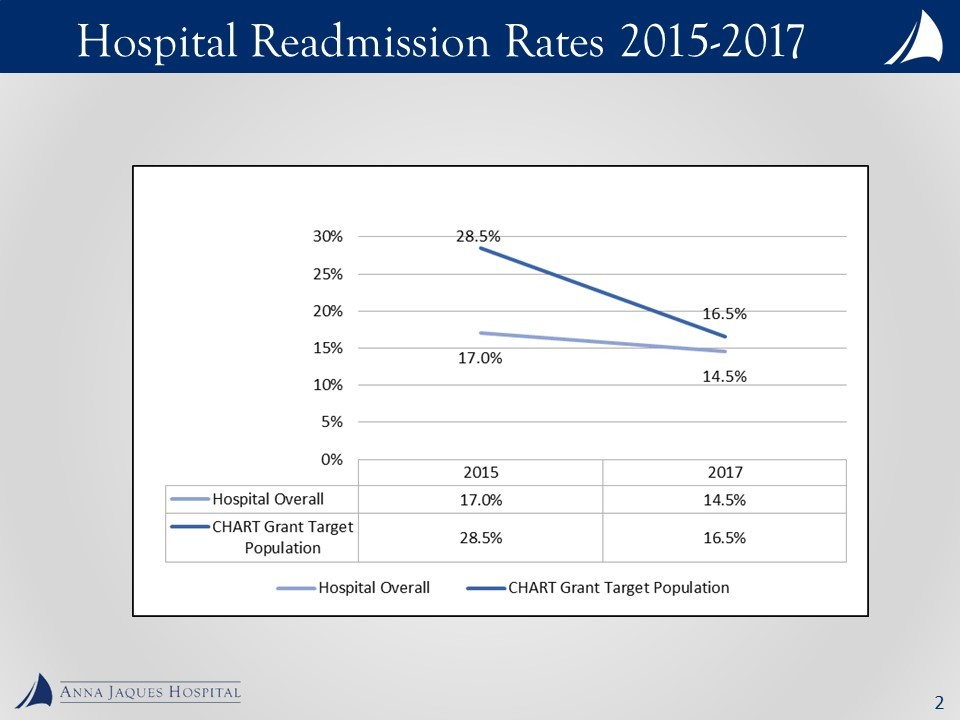 Chart-Readmission-Rates-Graph.jpg
